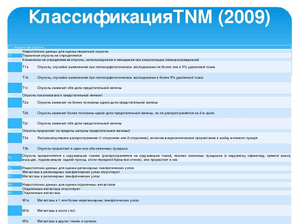 КлассификацияTNM (2009) Т – первичная опухоль Тх Недостаточно данных для оцен...