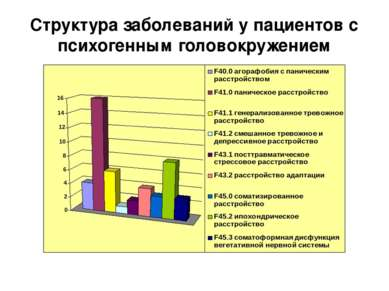 Структура заболеваний у пациентов с психогенным головокружением