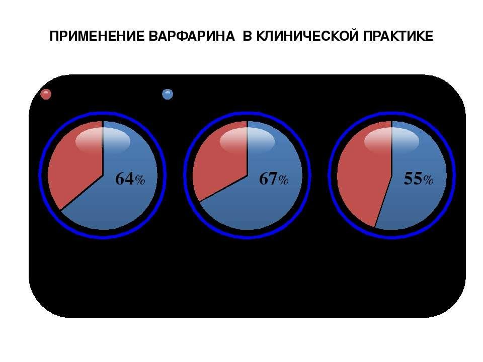 ПРИМЕНЕНИЕ ВАРФАРИНА В КЛИНИЧЕСКОЙ ПРАКТИКЕ N=11,409 Когорта ATRIA (система у...