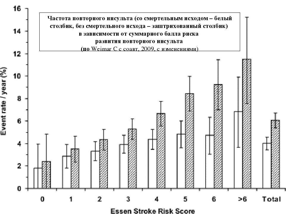 Частота повторного инсульта (со смертельным исходом – белый столбик, без смер...
