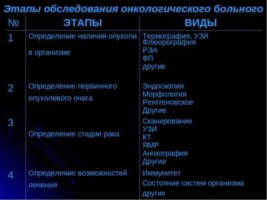 Этапы обследования онкологического больного № ЭТАПЫ ВИДЫ 1 Определение наличи...