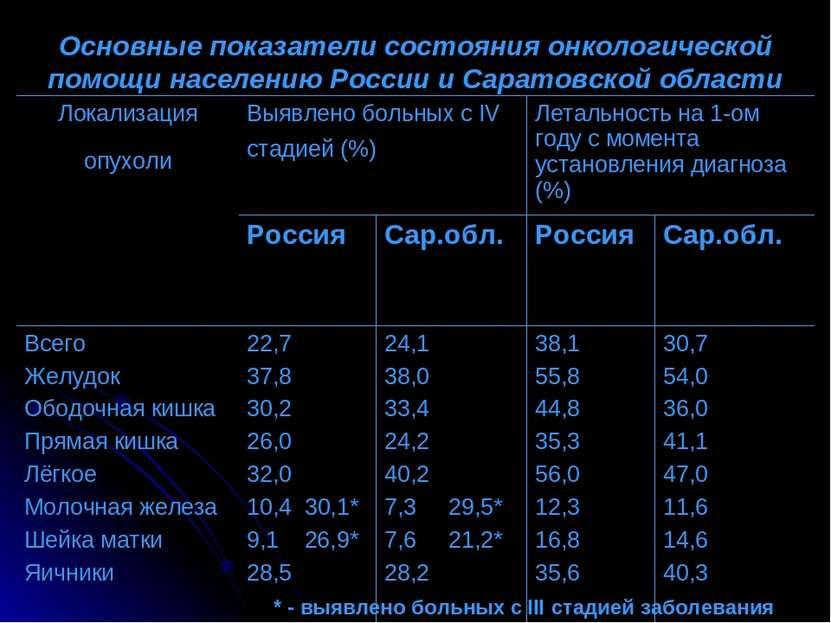 Основные показатели состояния онкологической помощи населению России и Сарато...