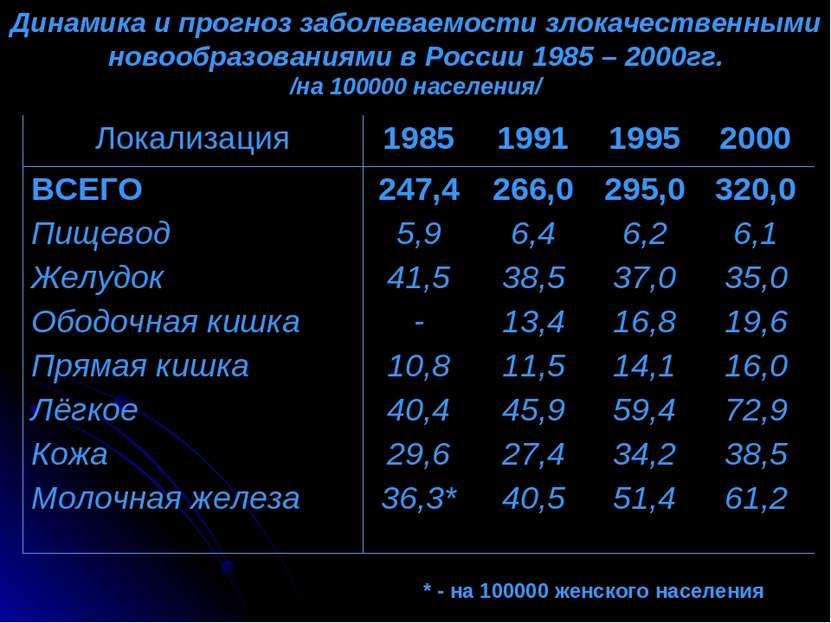 Динамика и прогноз заболеваемости злокачественными новообразованиями в России...