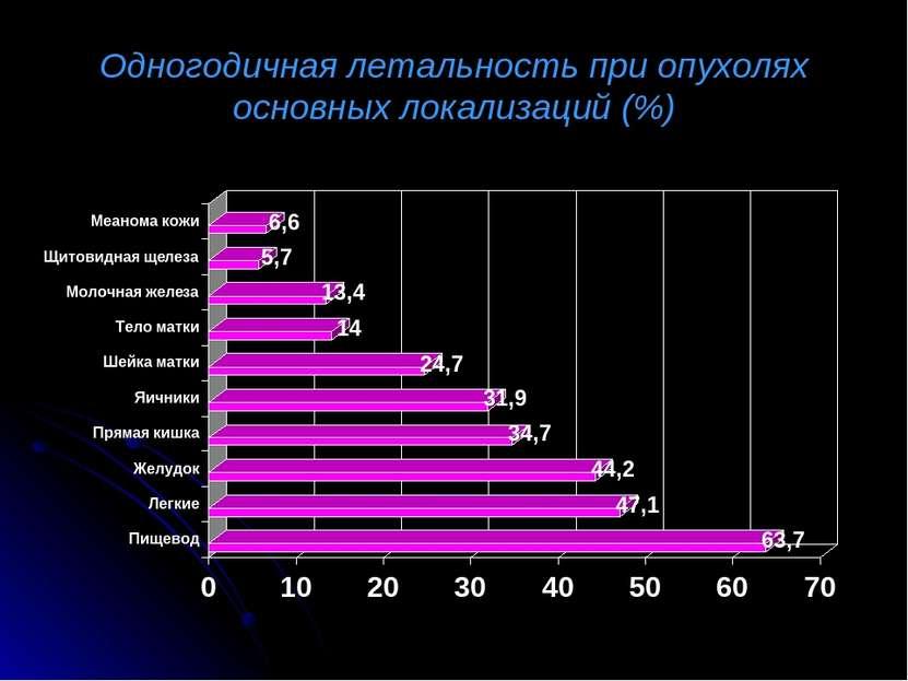 Одногодичная летальность при опухолях основных локализаций (%)