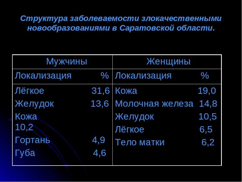Структура заболеваемости злокачественными новообразованиями в Саратовской обл...
