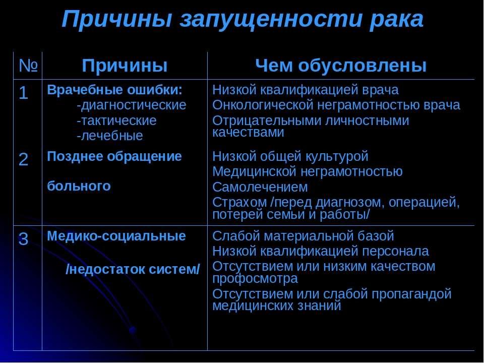 Причины запущенности рака № Причины Чем обусловлены 1 Врачебные ошибки: -диаг...