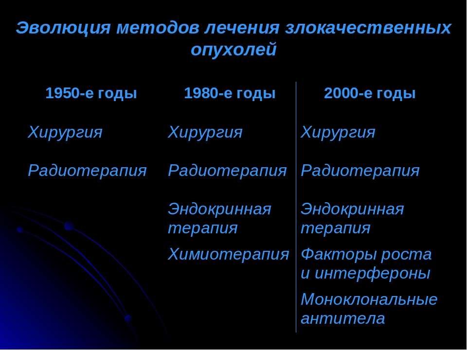 Эволюция методов лечения злокачественных опухолей 1950-е годы 1980-е годы 200...