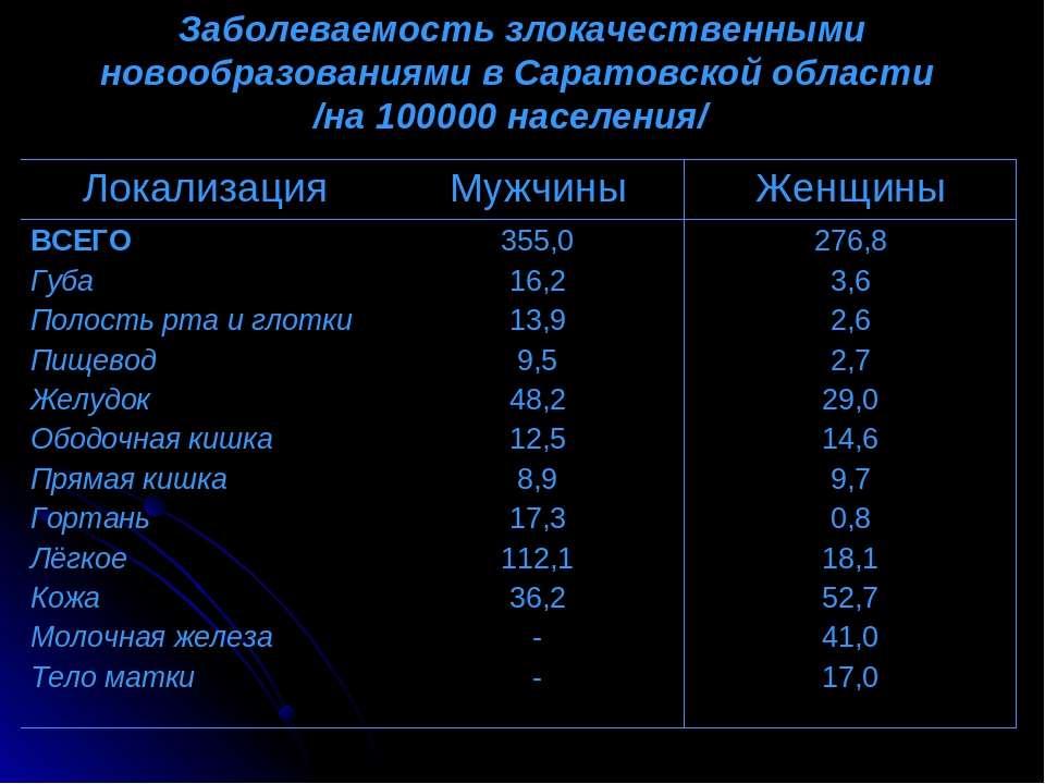 Заболеваемость злокачественными новообразованиями в Саратовской области /на 1...