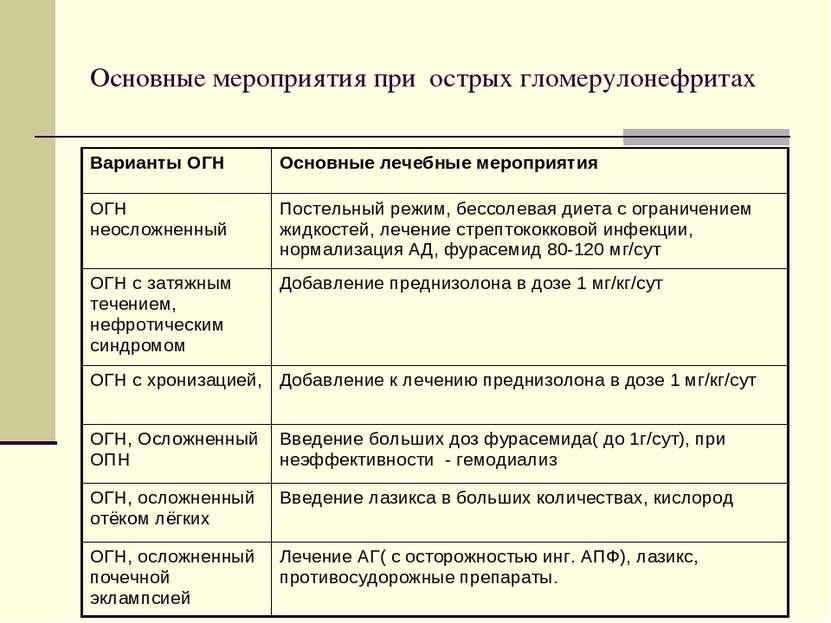Основные мероприятия при острых гломерулонефритах Варианты ОГН Основные лечеб...