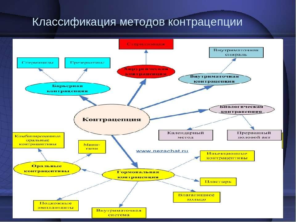 Классификация методов контрацепции