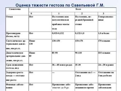 Оценка тяжести гестоза по Савельевой Г.М. кафедра акушерства и гинекологии №2...