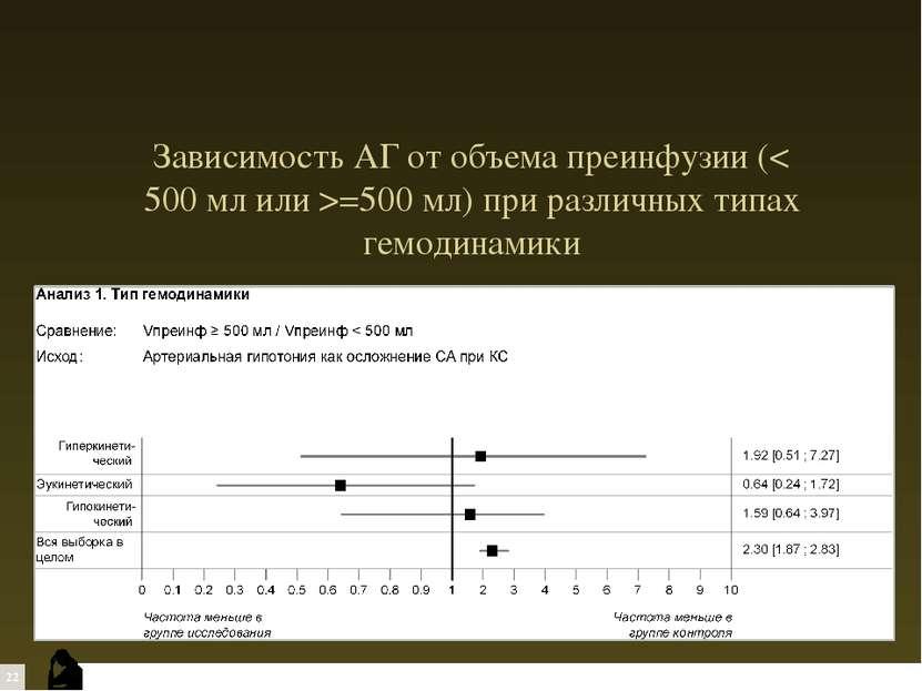 Зависимость АГ от объема преинфузии (< 500 мл или >=500 мл) при различных тип...