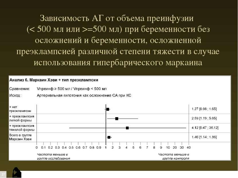 Зависимость АГ от объема преинфузии (< 500 мл или >=500 мл) при беременности ...