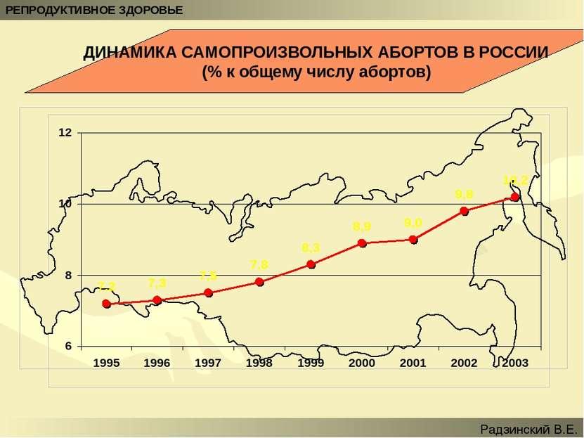 ДИНАМИКА САМОПРОИЗВОЛЬНЫХ АБОРТОВ В РОССИИ (% к общему числу абортов) РЕПРОДУ...