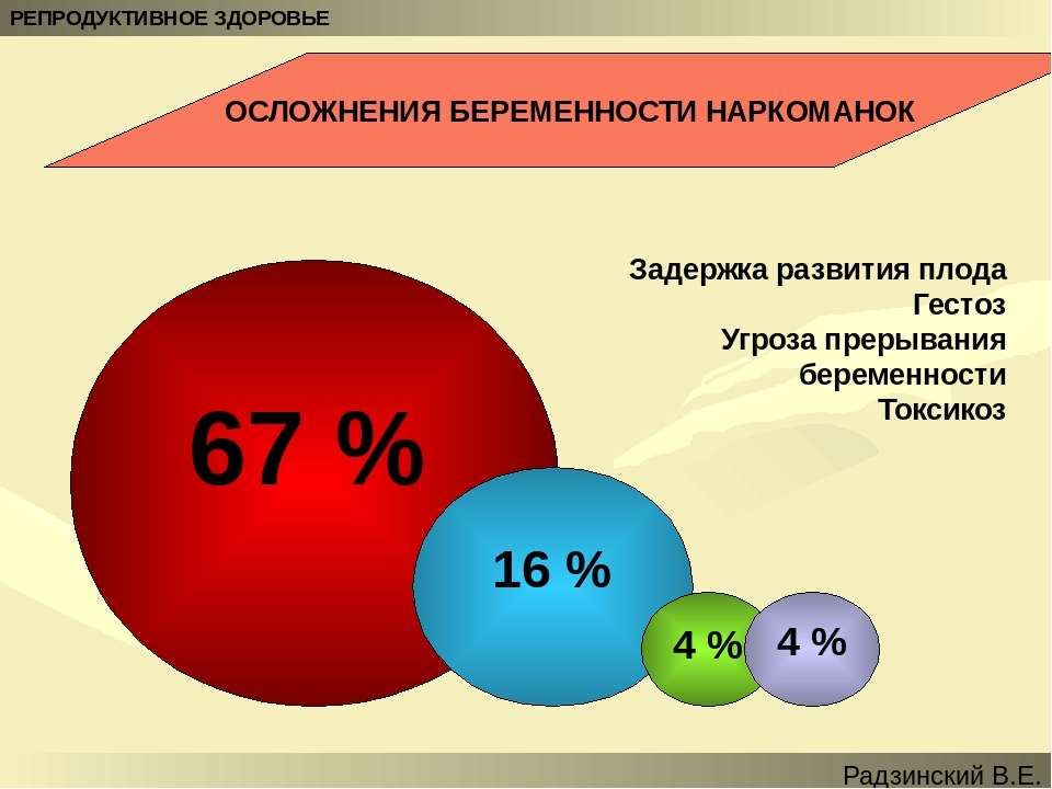 67 % 16 % 4 % 4 % Задержка развития плода Гестоз Угроза прерывания беременнос...