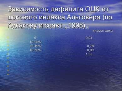 Зависимость дефицита ОЦК от шокового индекса Альговера (по Кулакову и соавт.,...