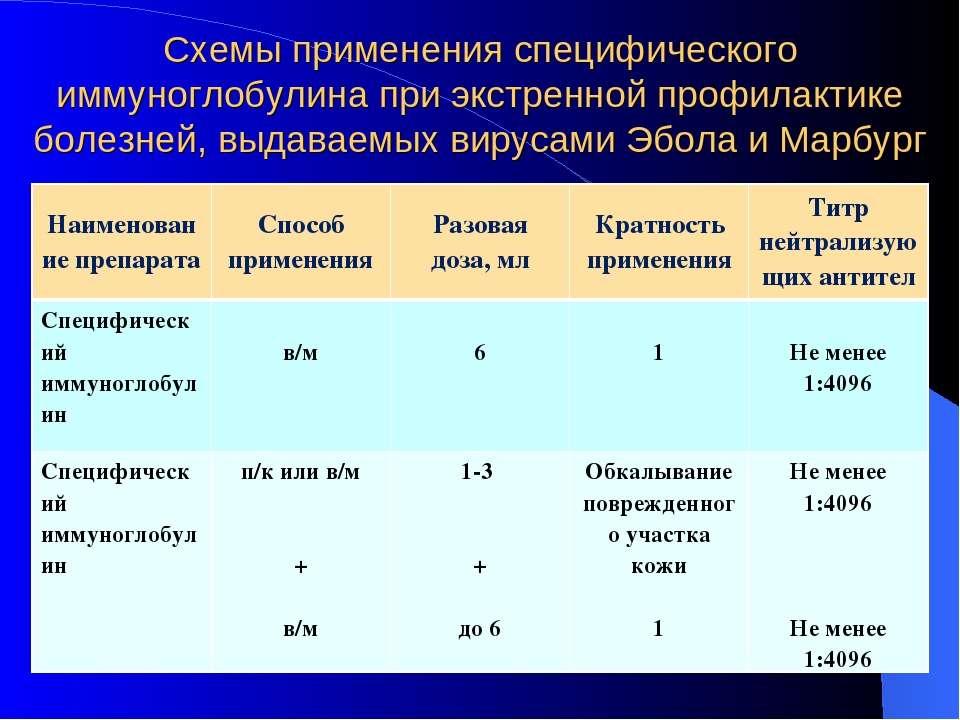 Схемы применения специфического иммуноглобулина при экстренной профилактике б...