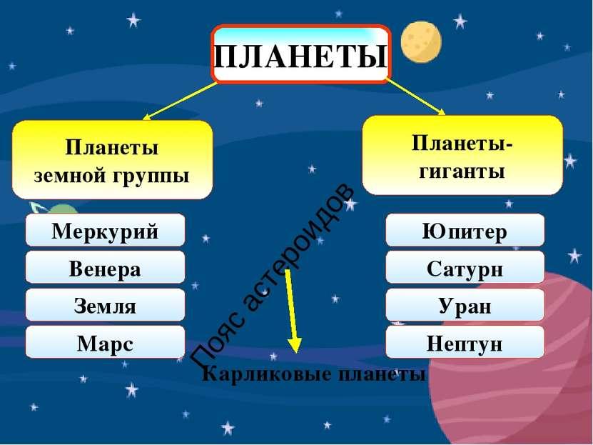 ПЛАНЕТЫ Планеты земной группы Планеты- гиганты Меркурий Венера Земля Марс Юпи...