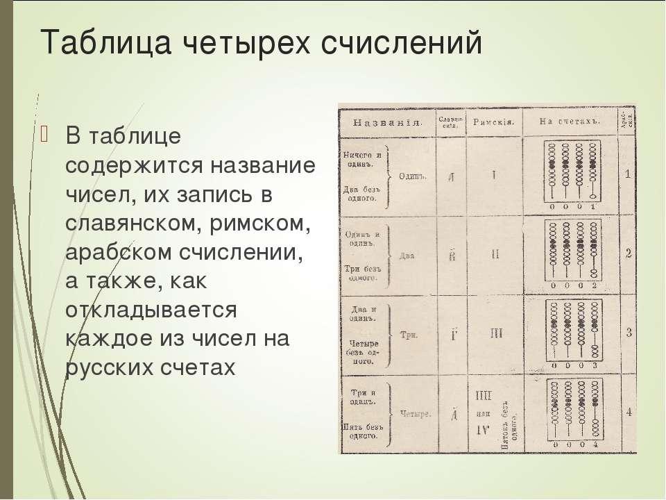 Таблица четырех счислений В таблице содержится название чисел, их запись в сл...