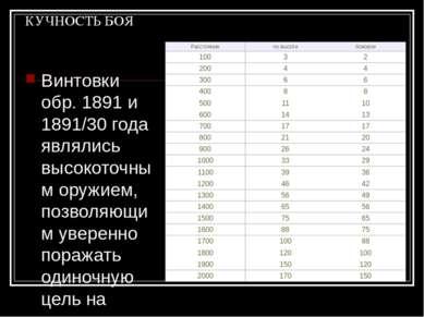 КУЧНОСТЬ БОЯ Винтовки обр. 1891 и 1891/30 года являлись высокоточным оружием,...
