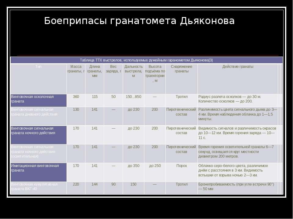 Боеприпасы гранатомета Дьяконова Таблица ТТХ выстрелов, используемых ружейным...