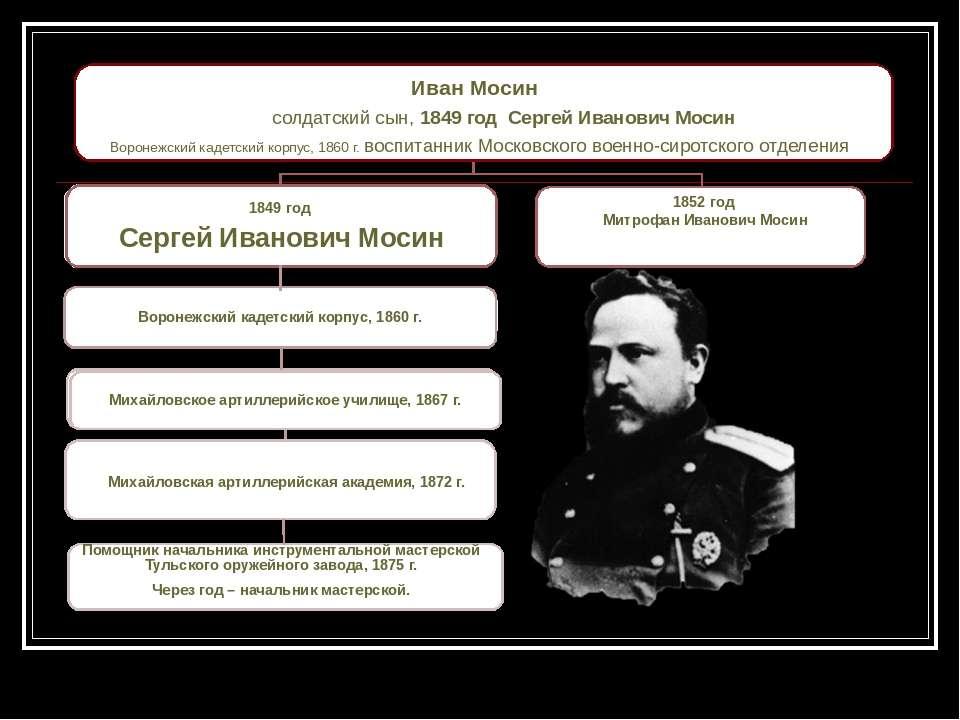 Иван Мосин солдатский сын, 1849 год Сергей Иванович Мосин Воронежский кадетск...