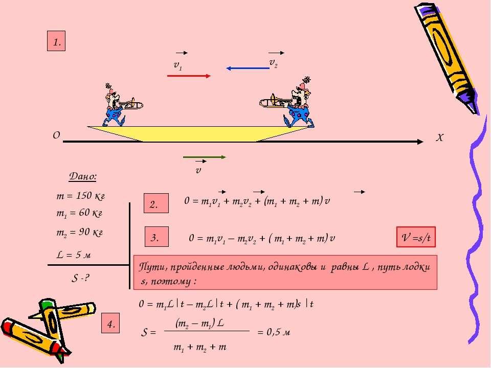 O X v1 v2 v Дано: m1 = 60 кг m2 = 90 кг L = 5 м S -? 2. 1. 0 = m1v1 + m2v2 + ...