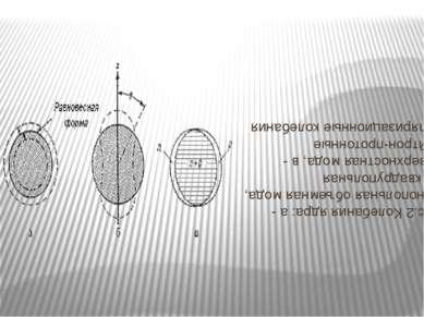 Рис.2 Колебания ядра: а - монопольная объемная мода, б - квадрупольная поверх...
