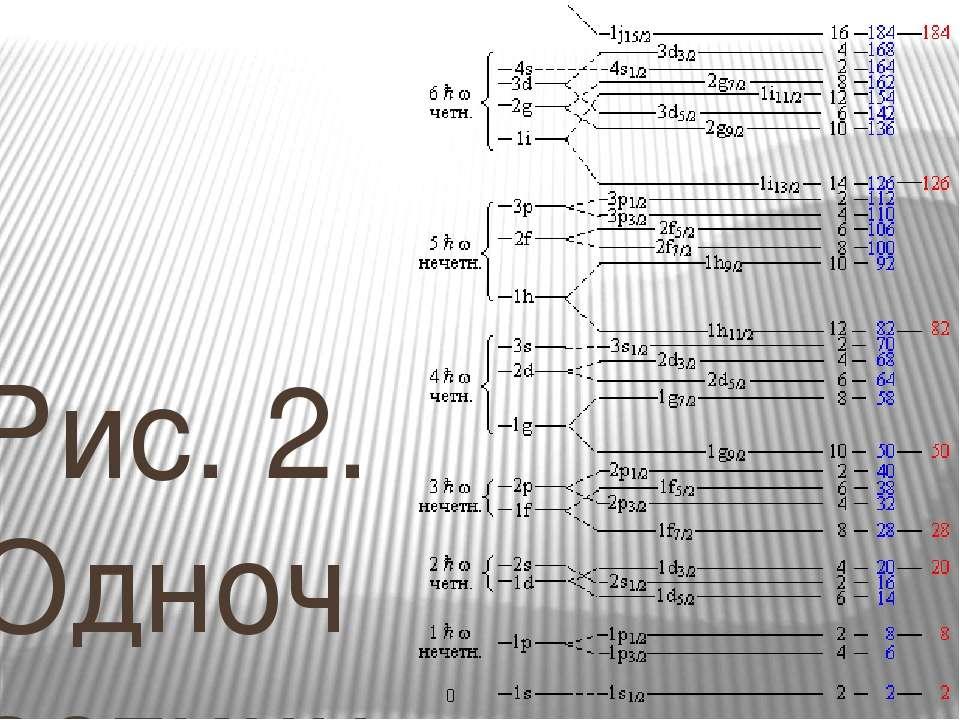 Рис. 2. Одночастичные уровни в оболочечном потенциале. Приведено схематическо...
