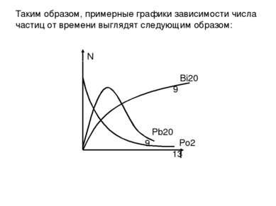Таким образом, примерные графики зависимости числа частиц от времени выглядят...