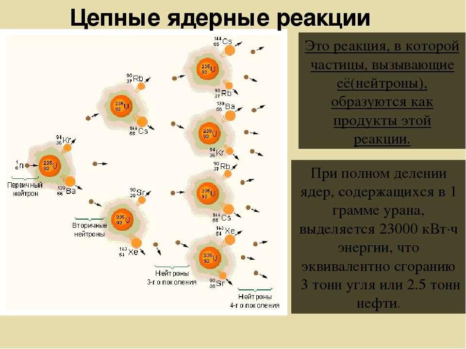 Цепные ядерные реакции При полном делении ядер, содержащихся в 1 грамме урана...