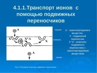 4.1.1.Транспорт ионов с помощью подвижных переносчиков снаружи внутри м м мем...