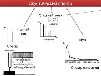 Акустический спектр Чистый тон Сложный тон А ν Шум Спектр сплошной Линейчатый...