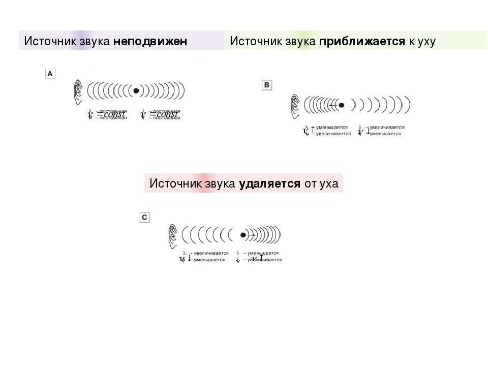 Источник звука неподвижен Источник звука приближается к уху Источник звука уд...