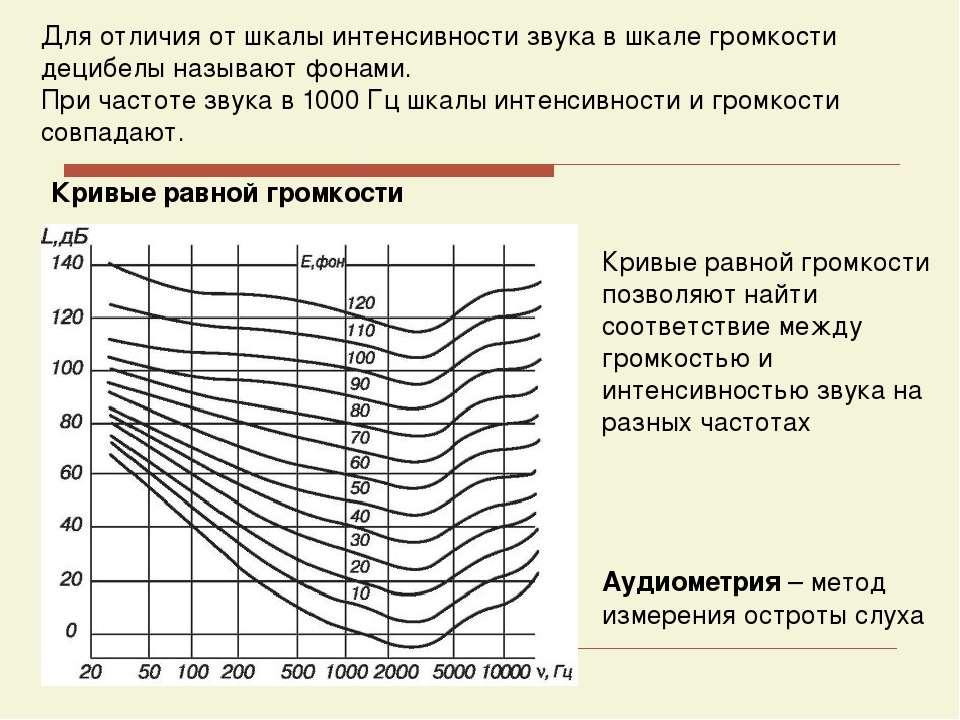 Кривые равной громкости Для отличия от шкалы интенсивности звука в шкале гром...