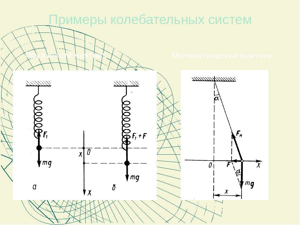 Примеры колебательных систем Пружинный маятник Математический маятник