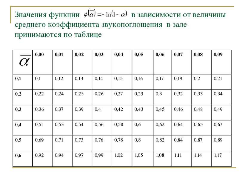 Значения функции в зависимости от величины среднего коэффициента звукопоглоще...