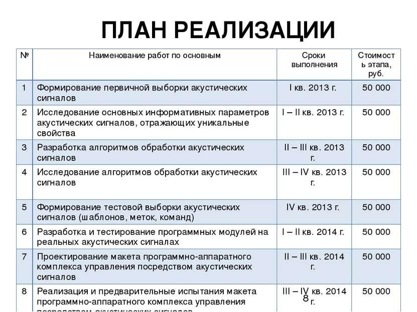 ПЛАН РЕАЛИЗАЦИИ № Наименованиеработ по основным Сроки выполнения Стоимость эт...