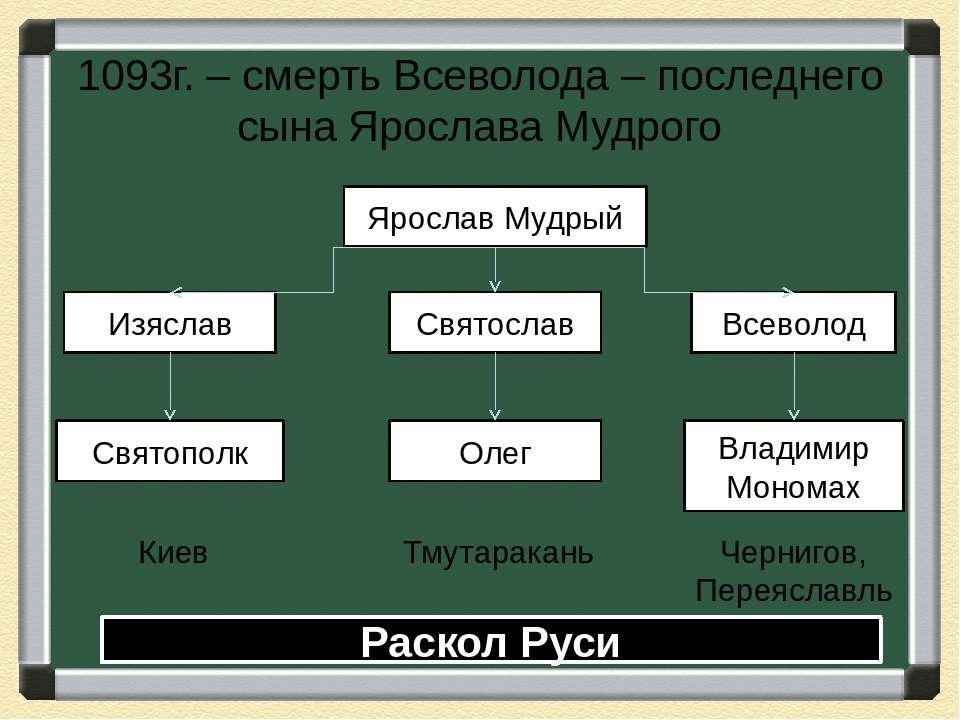 1093г. – смерть Всеволода – последнего сына Ярослава Мудрого Ярослав Мудрый И...