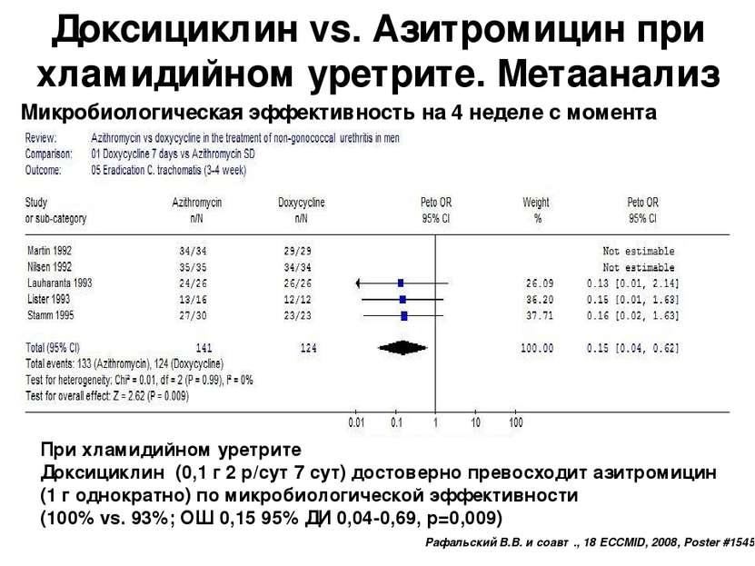 Доксициклин vs. Азитромицин при хламидийном уретрите. Метаанализ Микробиологи...