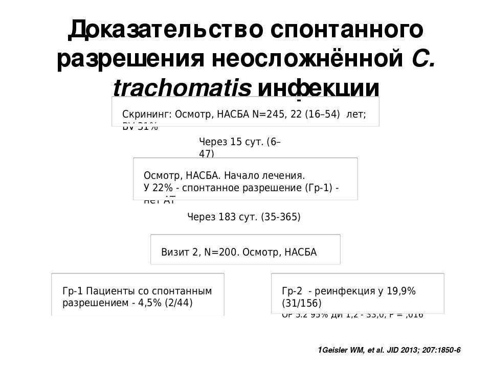 Доказательство спонтанного разрешения неосложнённой C. trachomatis инфекции 1...