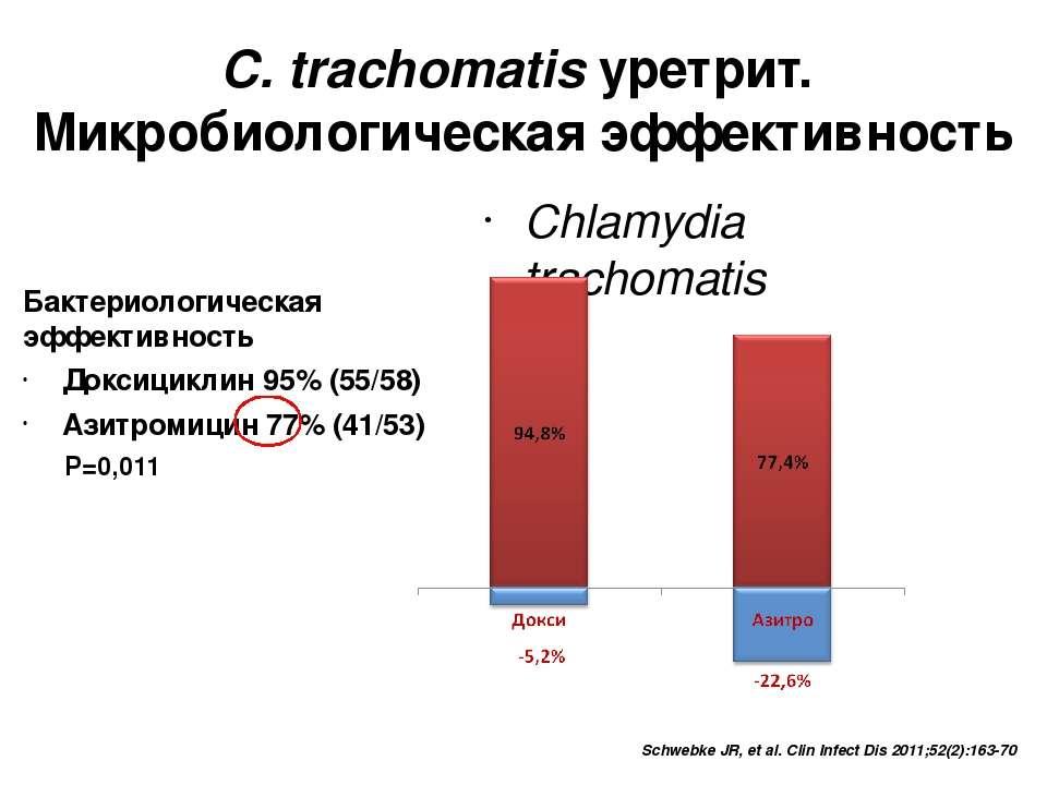 Бактериологическая эффективность Доксициклин 95% (55/58) Азитромицин 77% (41/...