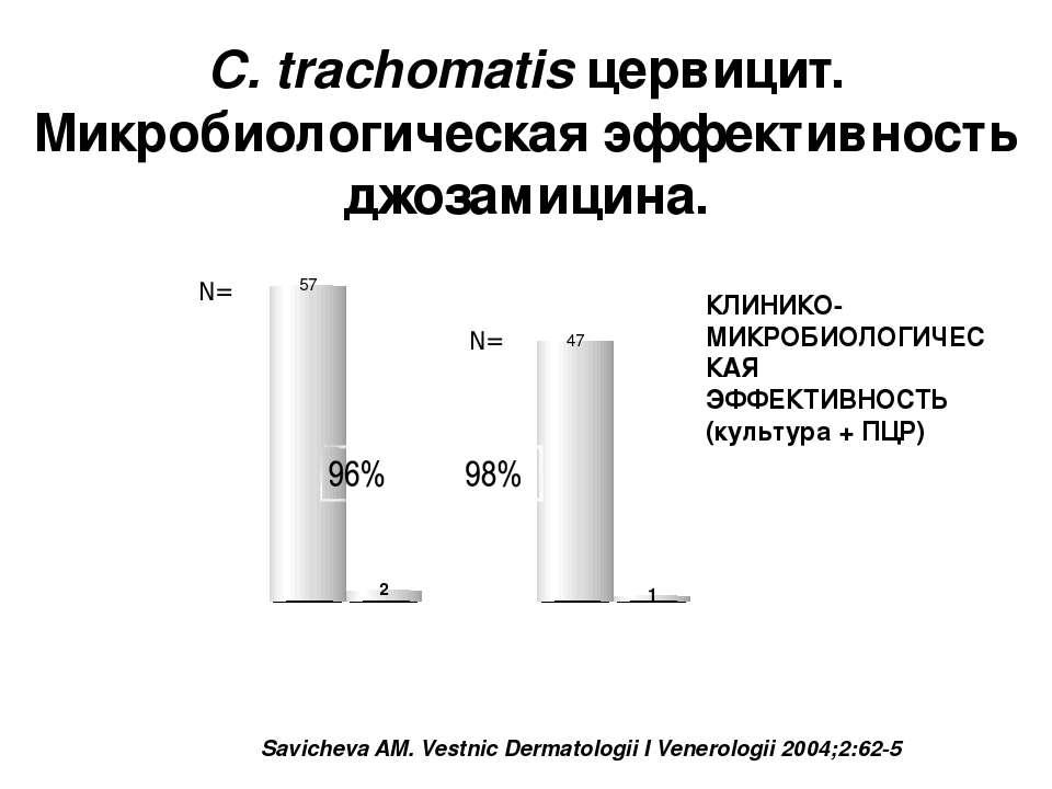 C. trachomatis цервицит. Микробиологическая эффективность джозамицина. Savich...