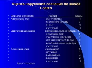 Оценка нарушения сознания по шкале Глазго Характер активности Реакции Баллы О...