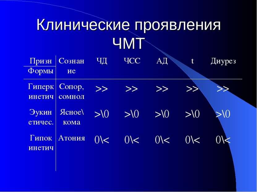 Клинические проявления ЧМТ