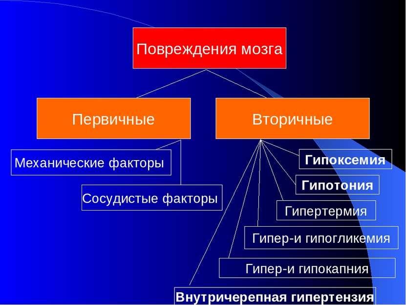 Повреждения мозга Первичные Вторичные Гипоксемия Гипотония Гипер-и гипогликем...