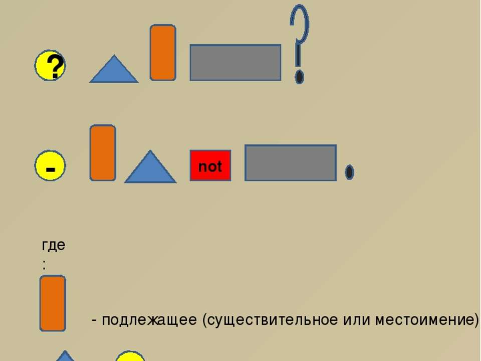 not Структура английского предложения + ? - где: - подлежащее (существительно...