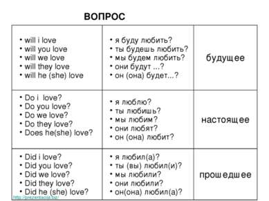 ВОПРОС http://prezentacija.biz/ will i love will you love will we love will t...