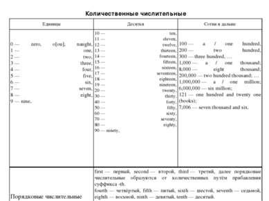 Количественные числительные Единицы Десятки Сотни и дальше 0— zero, o[ou], n...