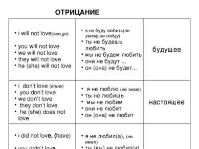 ОТРИЦАНИЕ i will not love(see,go) you will not love we will not love they wil...